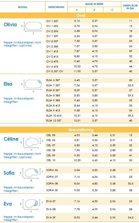 Schwimmbeckenmaße, Poolmaße, Schwimmbeckengröße, Poolgröße, Beckenmaße, Freiformschwimmbecken