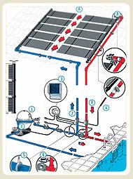 Solarabsorber, Solaranlage, Pool, Schwimmbecken, Poolheizung, Schwimmbeckenheizung