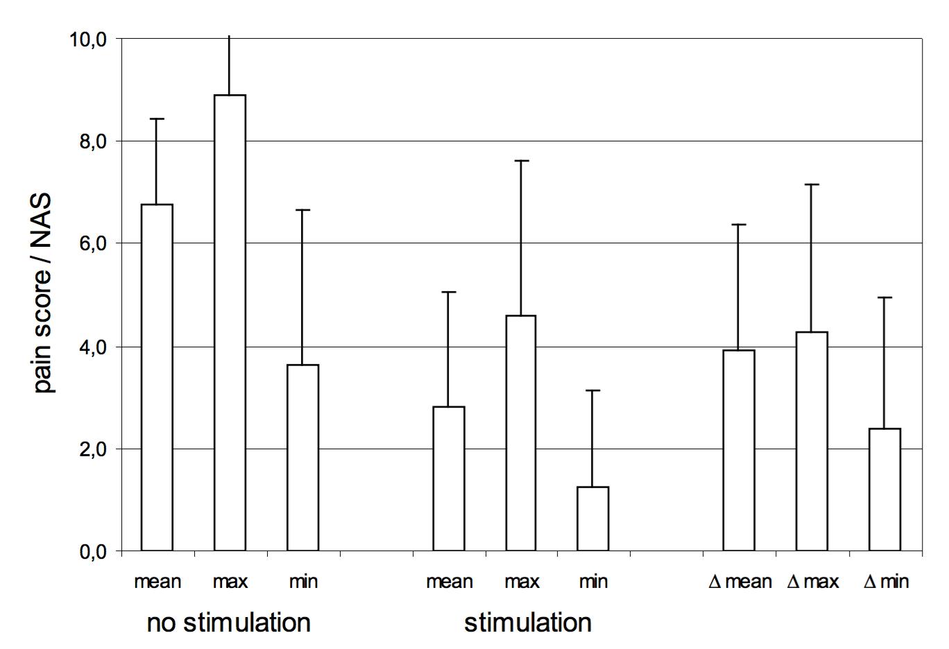 La stimulation médullaire cervicale : une analyse à long ...