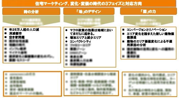 住宅マーケティング志田塾で実践している、不動産マーケティングの考え方