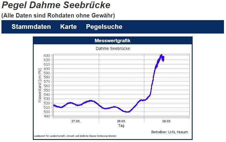 Kurz vor Mittag am 29.3.2020 war der Pegelstand an der Dahmer Seebrücke 1,30 m über normal.