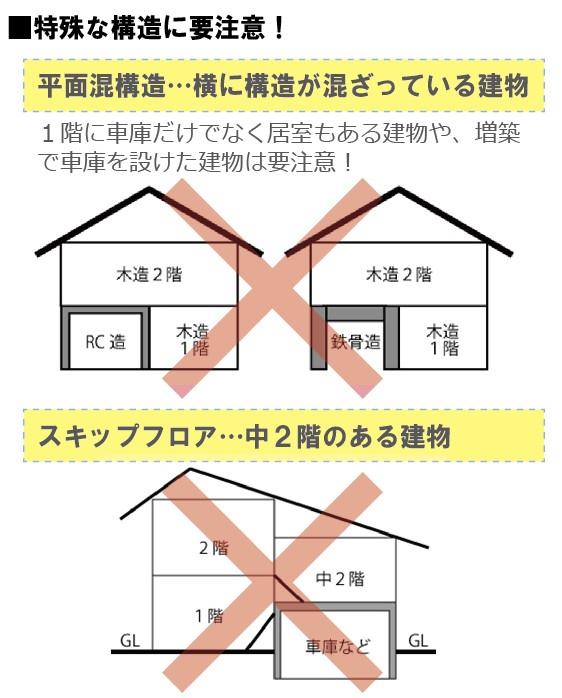 混構造建築物は増改築が困難