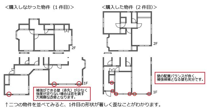 建物の形状は建物の耐震性や耐久性に影響を与えます