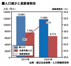 人口減少と高齢者の割合