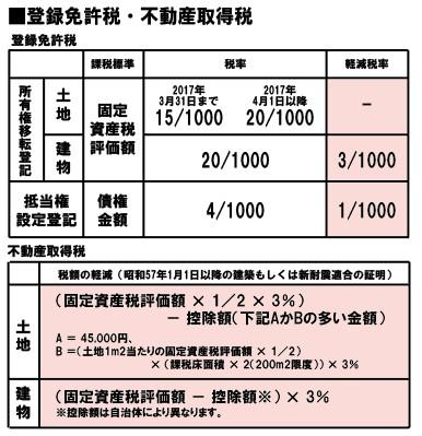 登録免許税・不動産取得税軽減税率