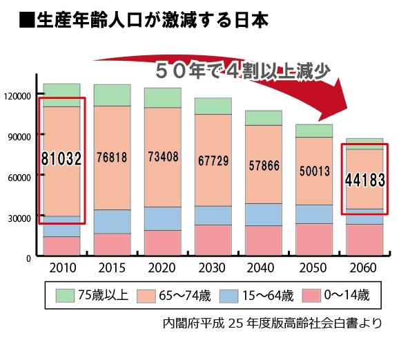 生産年齢人口減少 将来の生産年齢人口予想図