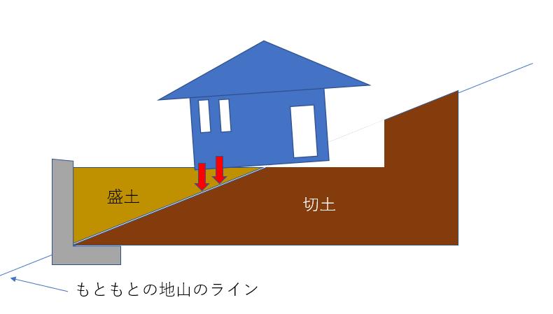 傾斜地に見られる底地の強度が異なることによる不動沈下