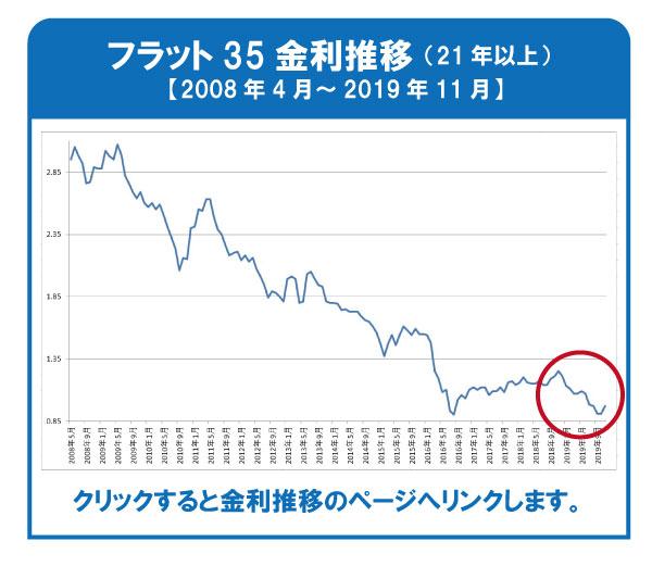 フラット35金利推移 2008.4~2019.11 期間21年以上