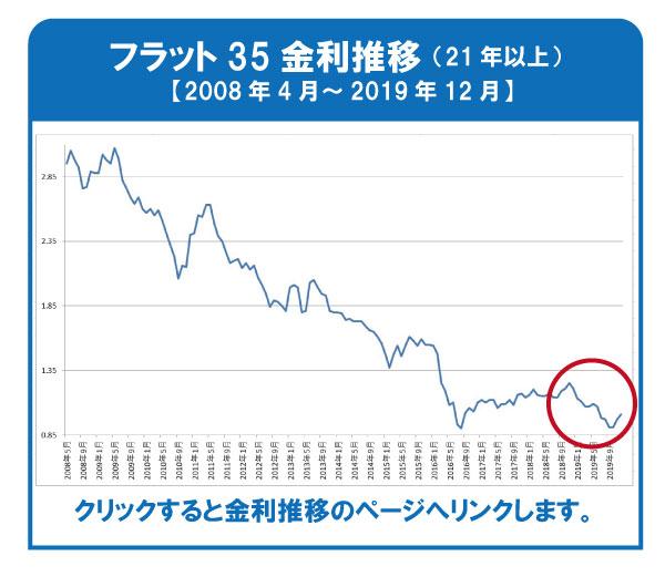 フラット35 2019.12 金利動向