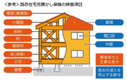 建物インスペクションで行う既存住宅瑕疵保険の検査項目
