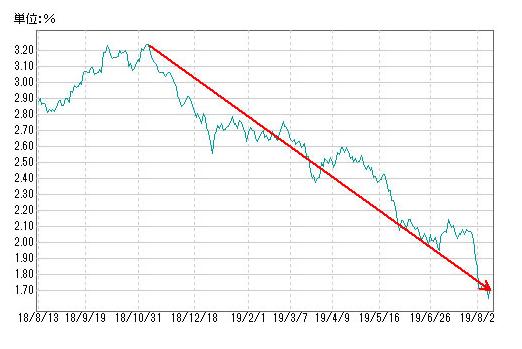 世界的な金利低下傾向 アメリカの長期金利も大きく低下 FRBの利下げを受けて日本も長期金利が低下傾向に