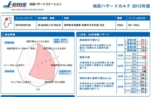 長野県北部地震発生エリア 地震ハザードカルテ