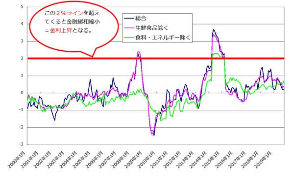 物価上昇トレンド 2%ライン