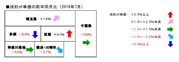 2019年7月度制約㎡単価の前年同月比 一都三県(東京・千葉・埼玉・神奈川)