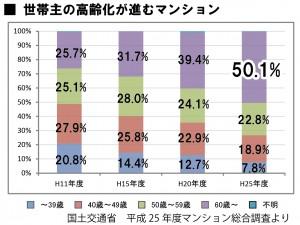 世帯主の高齢化が進むマンション 国交省マンション総合調査