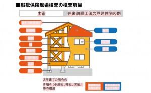 瑕疵保険現場検査の検査項目