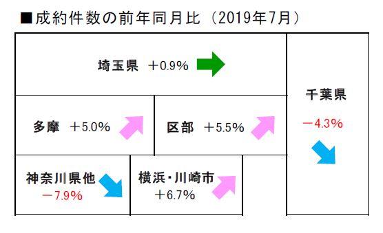 2019年7月度不動産流通市場動向 中古マンション