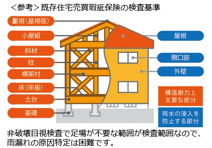 既存住宅瑕疵保険の検査基準箇所
