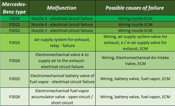 Mercedes Fault Codes List - Wiring Diagrams