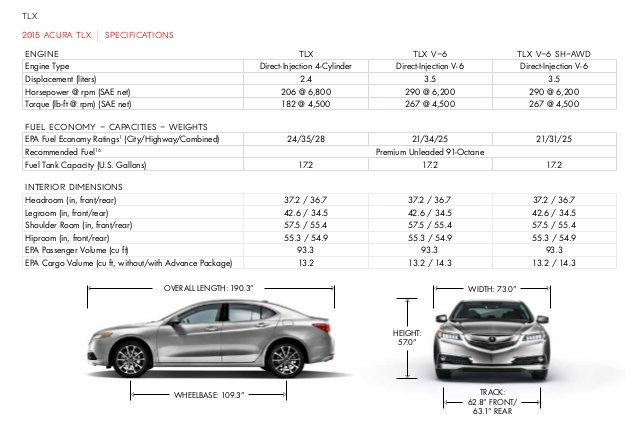 Acura       TLX    specifications     Wiring       Diagrams
