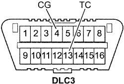 DLC3 or OBD2