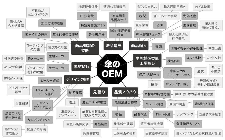 傘のOEM 業務タスク