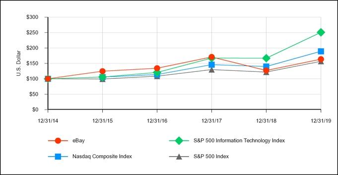 eBay - Vergleich Performance