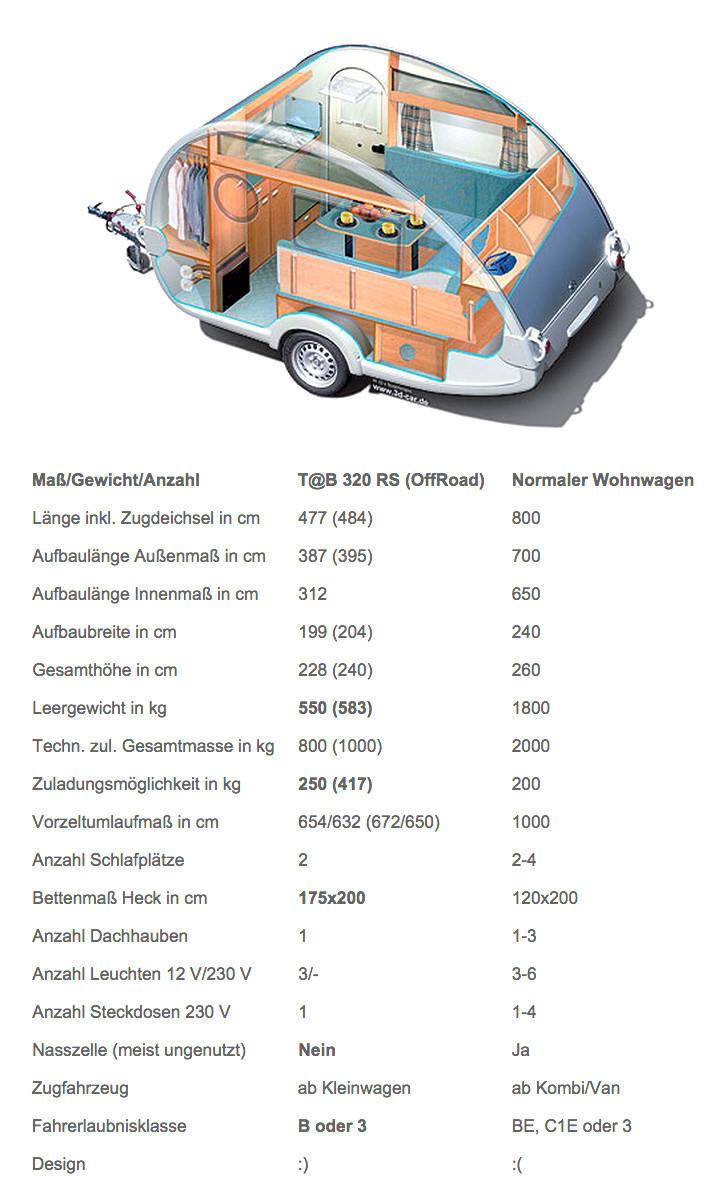 T@B 320 vs. 0815 Wohnwagen - ©TABMAN