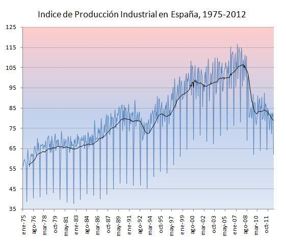 Evolución del indice de producción industrial en España entre 1975 y 2012