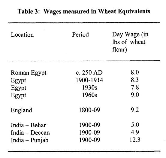 El estancamiento de los salarios reales: comparación del Egipto romano con periodos modernos, 250-1909. Tabla.