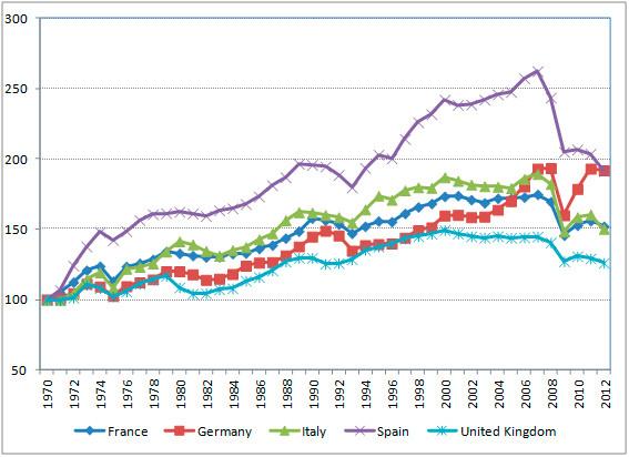 Gráfico de la producción industrial en 5 países europeos, 1970-2012