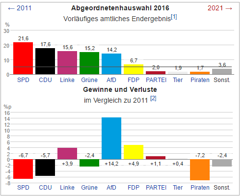 The top graph shows the Berlin state election results 2016. The lower graph shows the gains and the losses among the parties compared to the last elections in 2011.