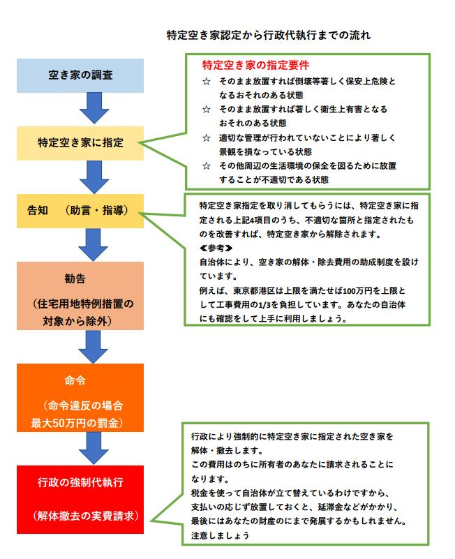 特定空き家指定から行政代執行までの流れ