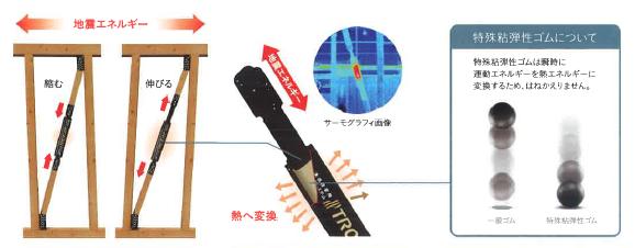 揺れに応じて、ダンパーが伸び縮み。地震エネルギーを 熱に変換して吸収。特殊なゴムはエネルギーを反発せずに吸収します。