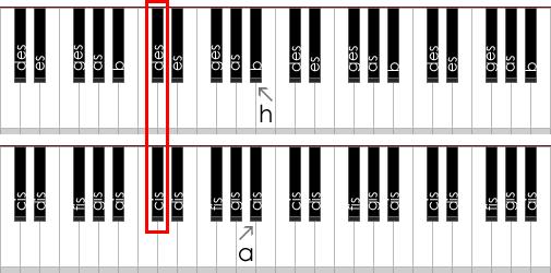 Versetzungszeichen - Kostenlos Klavier Lernen