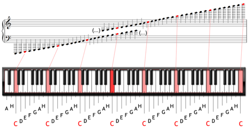 position of the notes
