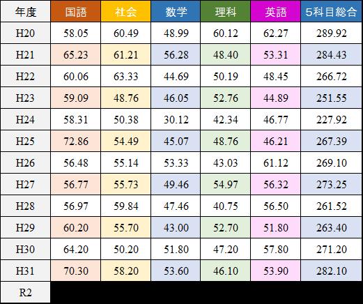 長野県高校入試の過去13年の平均点