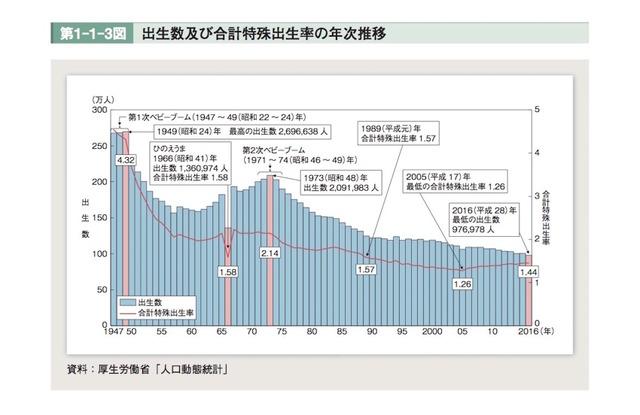 人口動態統計資料 厚生労働省発表