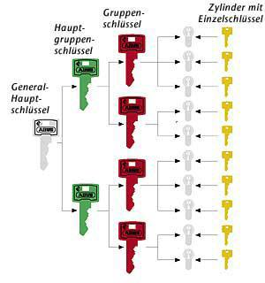 Beispiel Schliessanlage - mit den einzelnen Hierarchiestufen