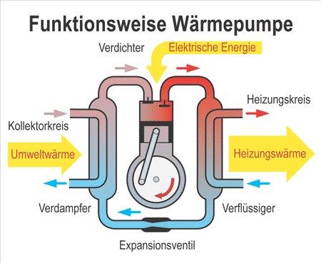 Funktionsweise Wärmepumpe