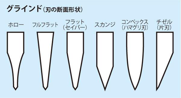 ナイフのグラインド(刃の形状の種類)