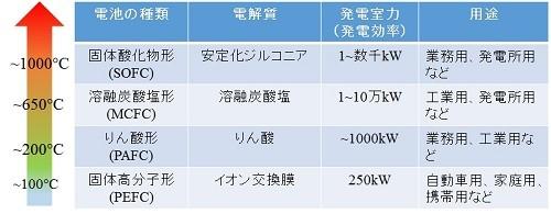 図4:燃料電池の種類