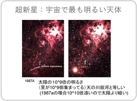超新星:宇宙でもっと明るい天体