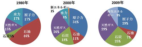 図1:発電量の内訳。石油・石炭・天然ガスは「火力発電」を表す