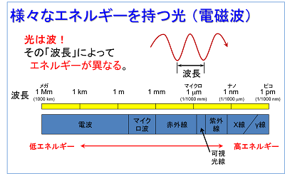 様々なエネルギーを持つ「光」(電磁波)とその種類