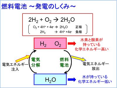 燃料電池発電のイメージ図。水を電気分解(充電)すると、水素と酸素が発生します。これらが持っている高い化学エネルギーを低い化学エネルギーの水に変換させると、発電(放電)されます。これが燃料電池の仕組みです。正極と負極ではそれぞれ別の反応が起こっています。