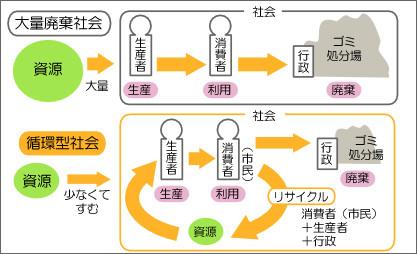 循環型社会工学/リサイクル工学/ゴミ問題 - みらいぶプラス/河合塾
