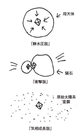 隕石中ダイヤモンドの起源についての3つの説