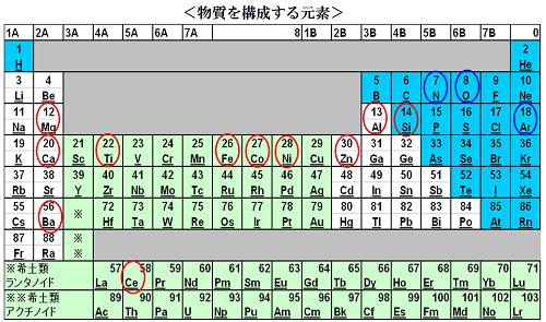 図5:燃料電池の原料となる物質