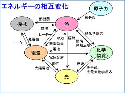 エネルギーの相互変化。 楕円で囲まれているものはエネルギーの種類。矢印で書かれているものは、エネルギー相互変化の際の現象や応用例。